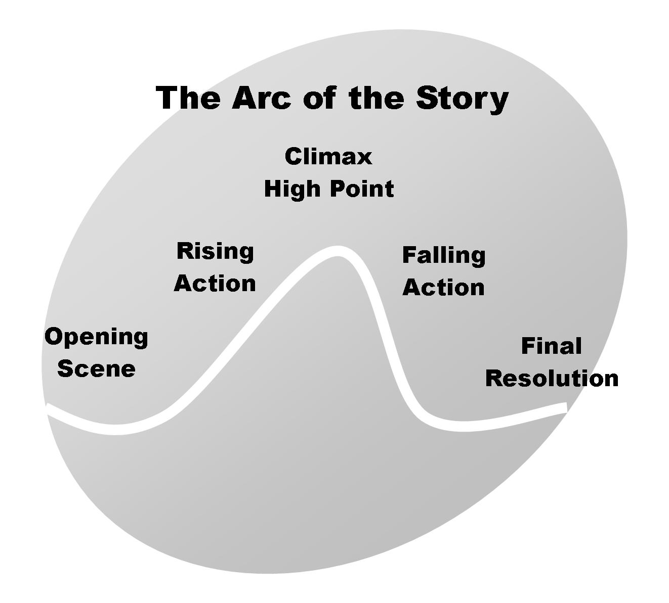 Narrative Arc For Nonfiction Writing