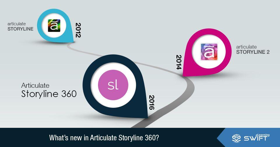 Storyline 360_Swift eLearning