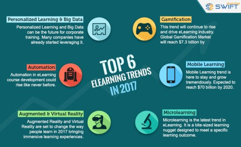 Top 6-eLearning-Trends-2017