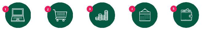 Make money shopping in 5 steps