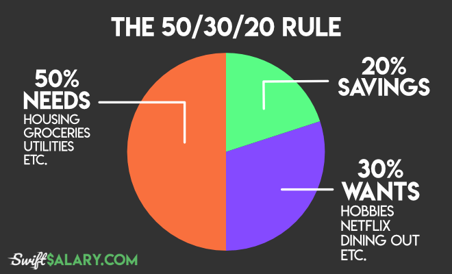 50/30/20 Rule of thumb - how it works