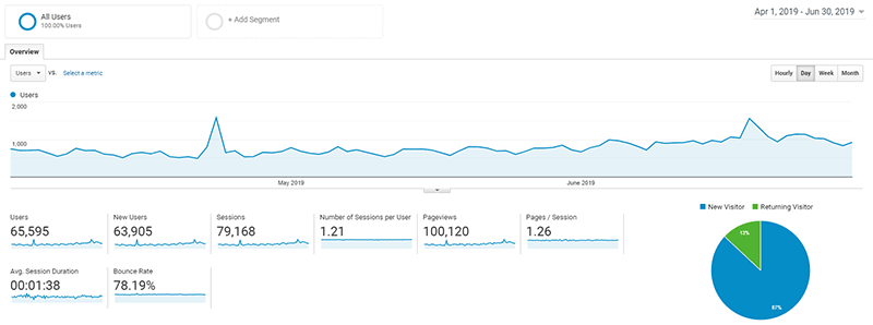 April, May, June blog traffic