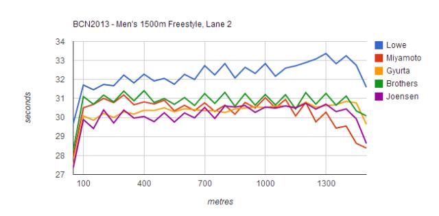 BCN2013 - Men's 1500m Freestyle, Lane 2, 650px