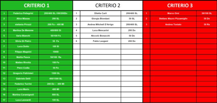 Campionati Europei V25 - Herning (DEN) 12/15 Dic.2013 Lista provvisoria nazionale italiana