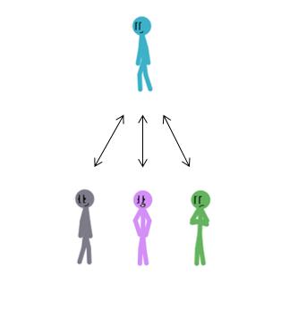 leader-follower-self