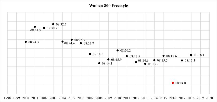 women-800-free-world-record-progression