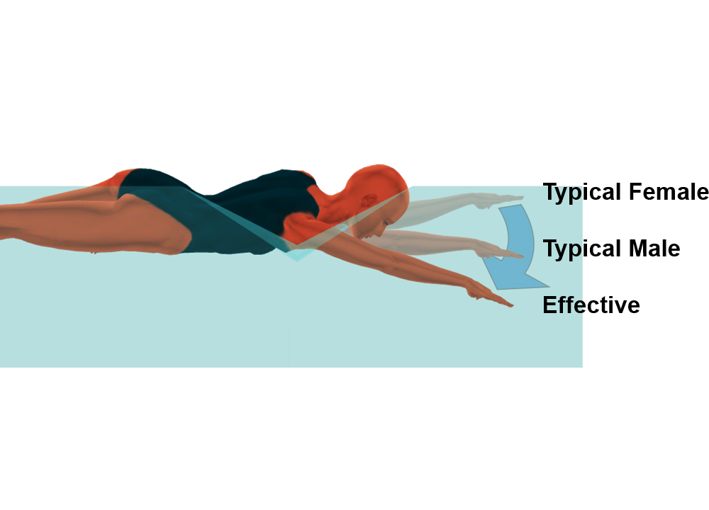 """Swimming World Presents """"Swimming Technique Concepts: Shoulder Injury Prevention for the Freestyle Arm Entry"""""""