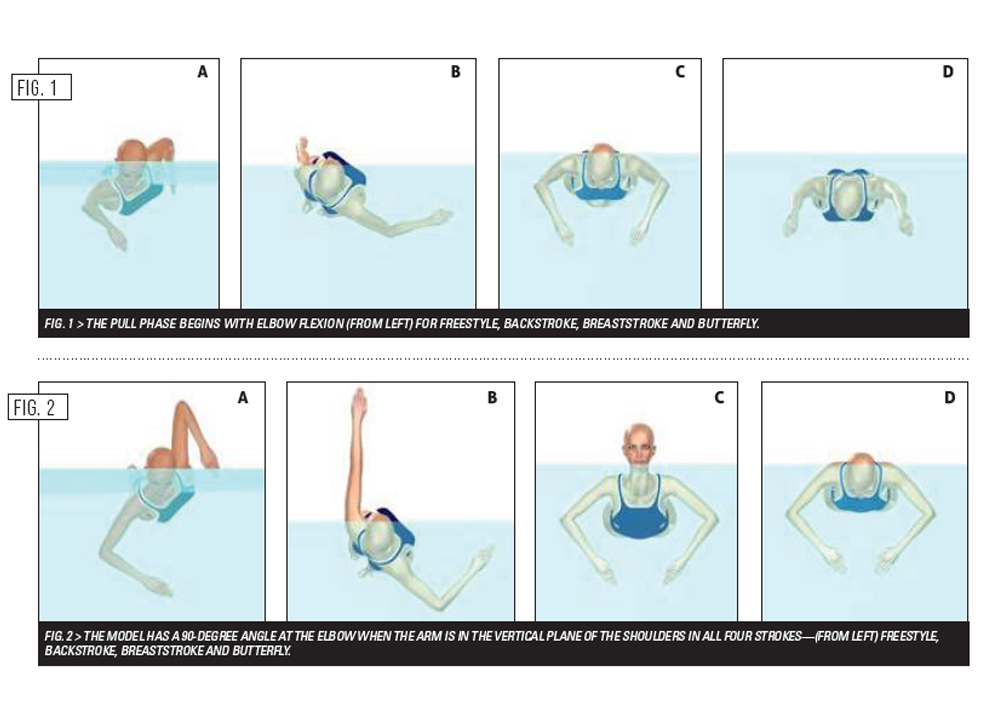 Swimming World March 2020 - Swimming Technique Concepts - Technique Similarities Across The Four Competitive Strokes