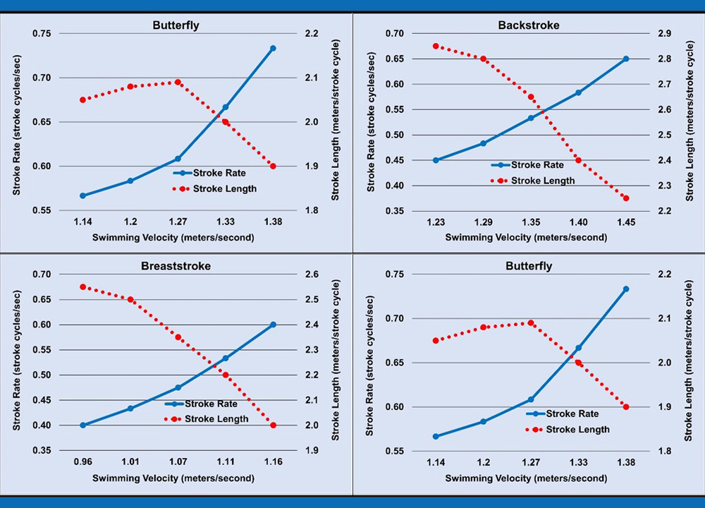 Swimming World May 2021- Swimming Technique Concepts - Maximizing Swimming Velocity Part 1- Stroke Rate vs. Stroke Length