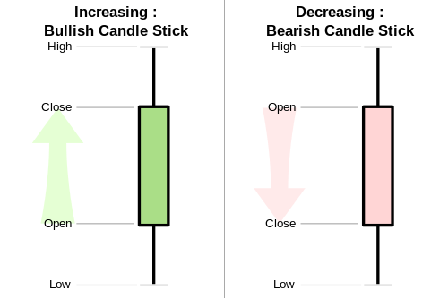 how to read a candlestick patterns