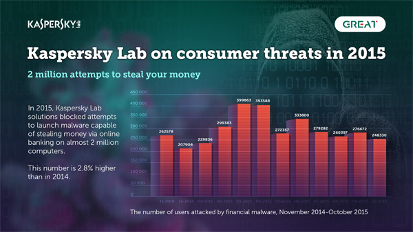 Figure 1: Number of users attacked by financial malware from November 2014 to October 2015