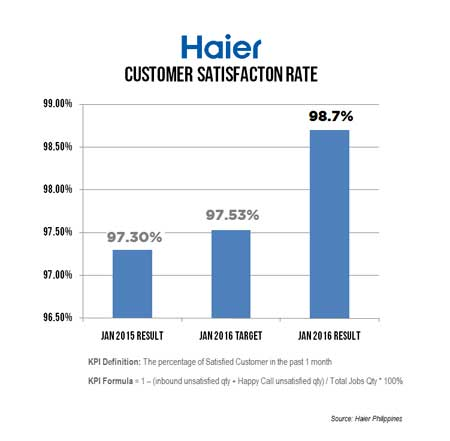 Haier-Customer-Satisfaction-Rate