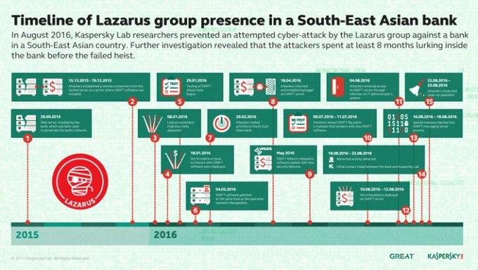 Kaspersky-Lab_Lazarus_timeline