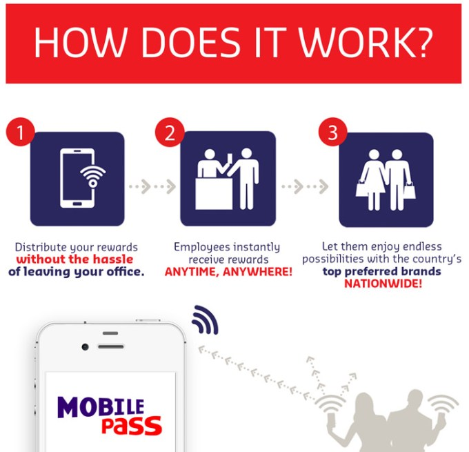 Here's the quick 1-2-3 on just how convenient the Sodexo Mobile Pass is for companies who want to reward their employees, clients, and partners.
