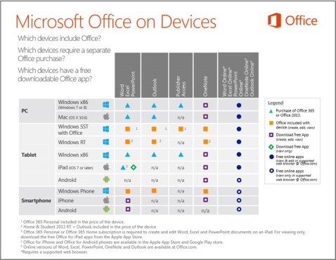 Microsoft Office on Device