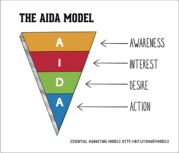 Maximising your revenue with SEO Aida model