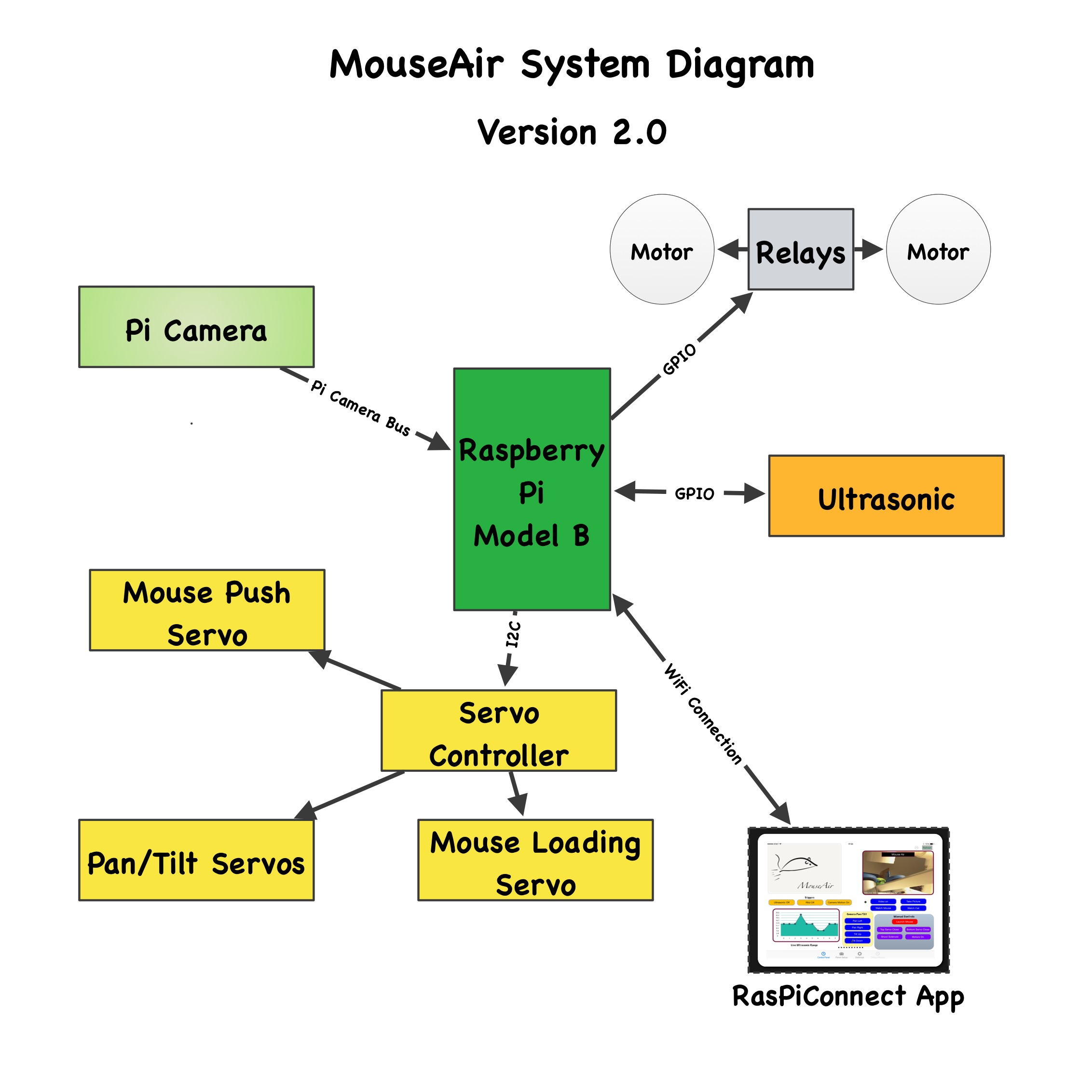 Mouseair Raspberry Pi Project Page Switchdoc Labs P Controller Block Diagram