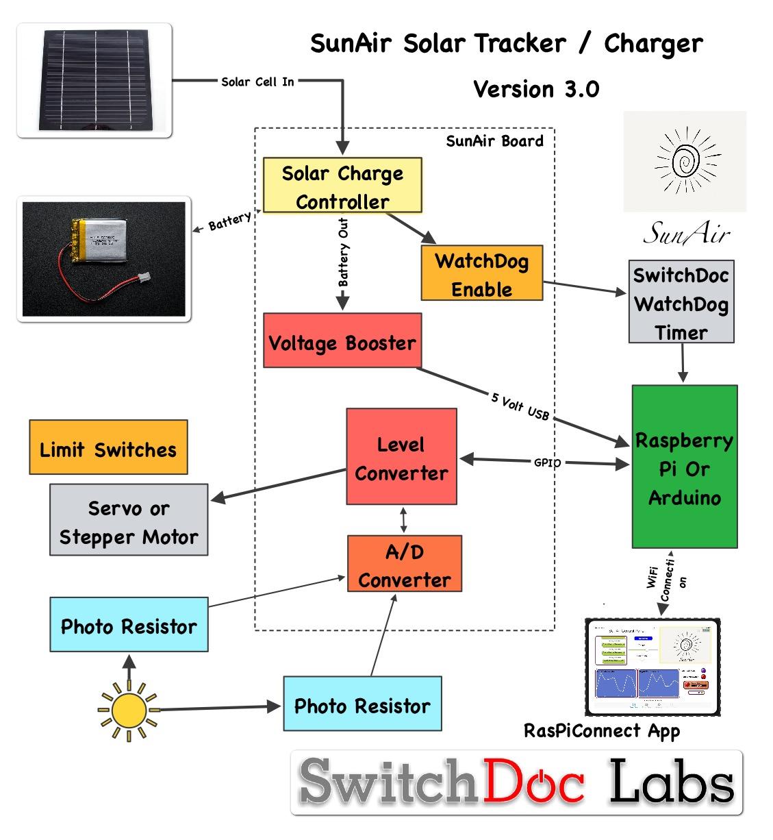 sunair solar power controller for raspberry pi and arduino. Black Bedroom Furniture Sets. Home Design Ideas
