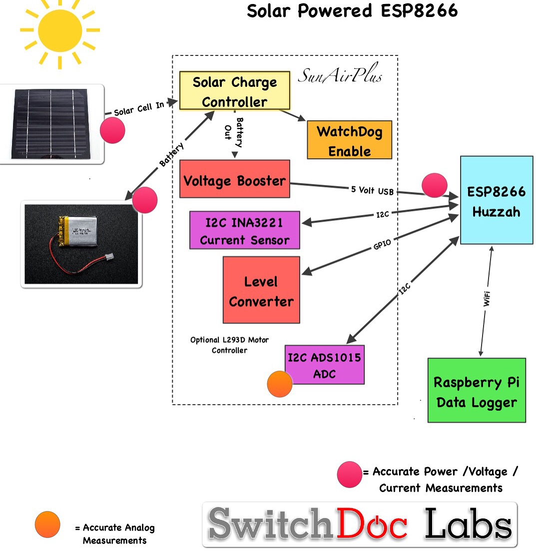 solarpoweresp8266 is an iot system built by switchdoc labs for an upcoming article on building iot devices it consists of five major pieces