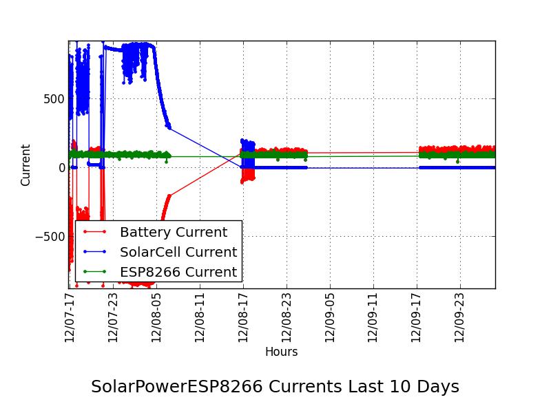 solarcurrentgraph-2