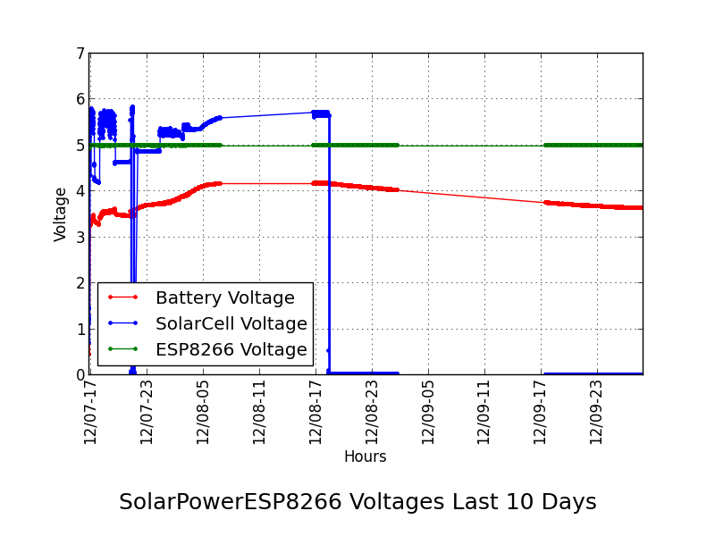 solarvoltagegraph-2