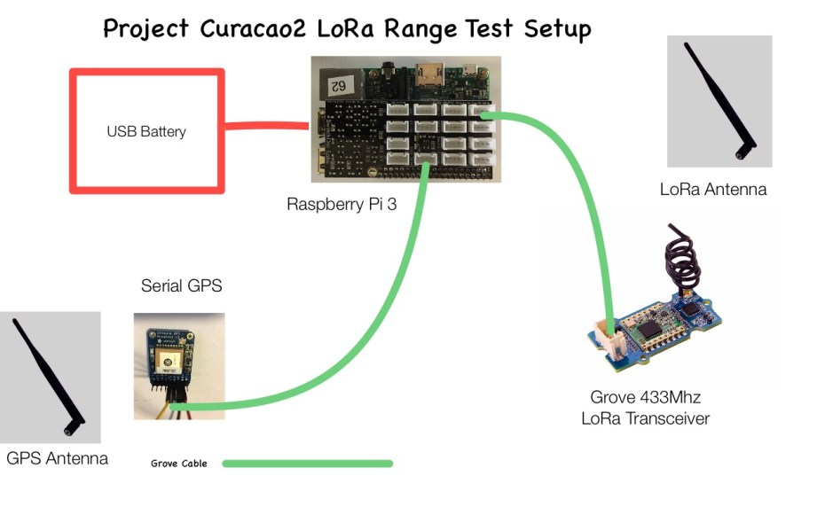 Project Curacao2 - Part 4 - Initial LoRa Range Results - SwitchDoc Labs