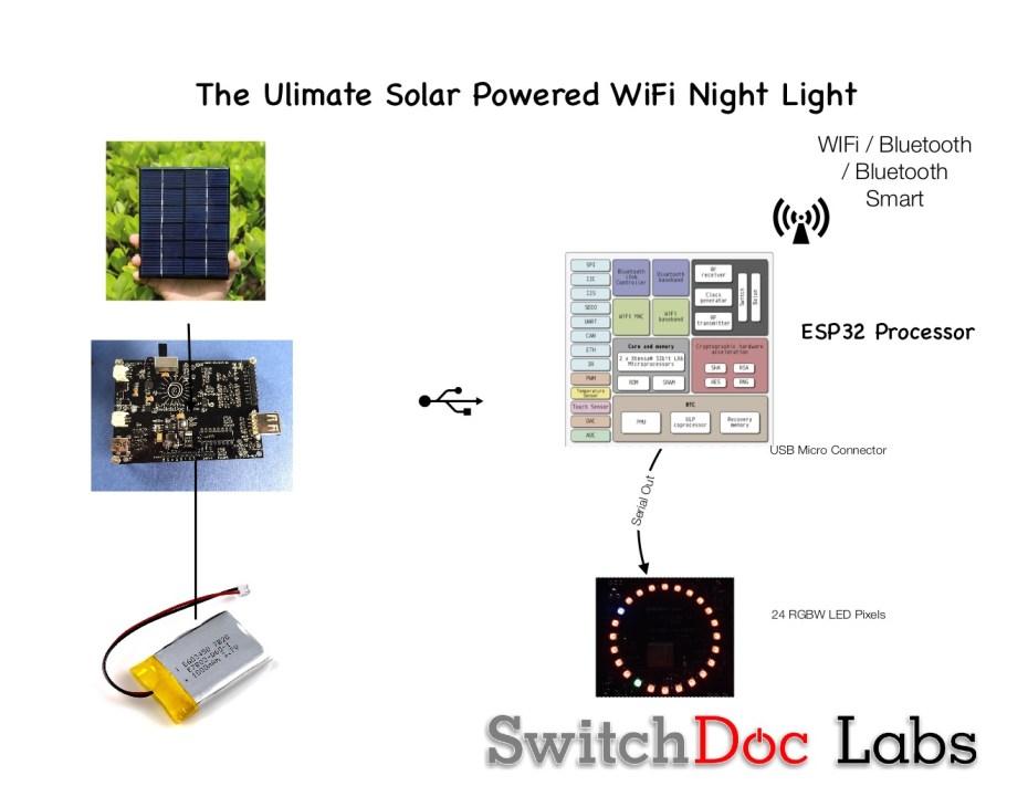 Tutorial: Building an IOT ESP32 Solar Powered WiFi Night Light