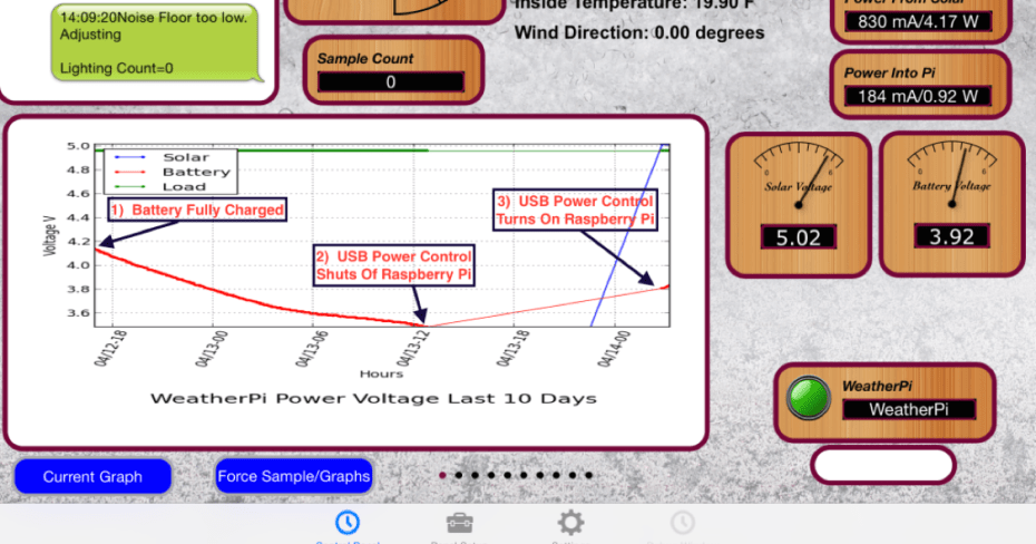 Tutorial:  Solar Power – Sizing your Solar Panels for the Raspberry Pi