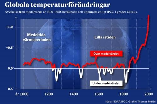 Globala temperaturförändringar