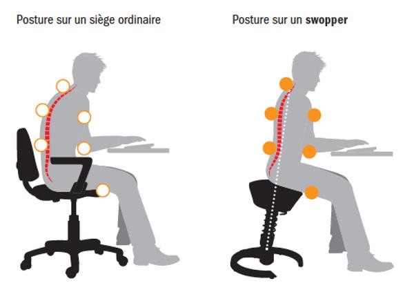 Swopper Shop Chaise Sige De Bureau Ergonomique Et