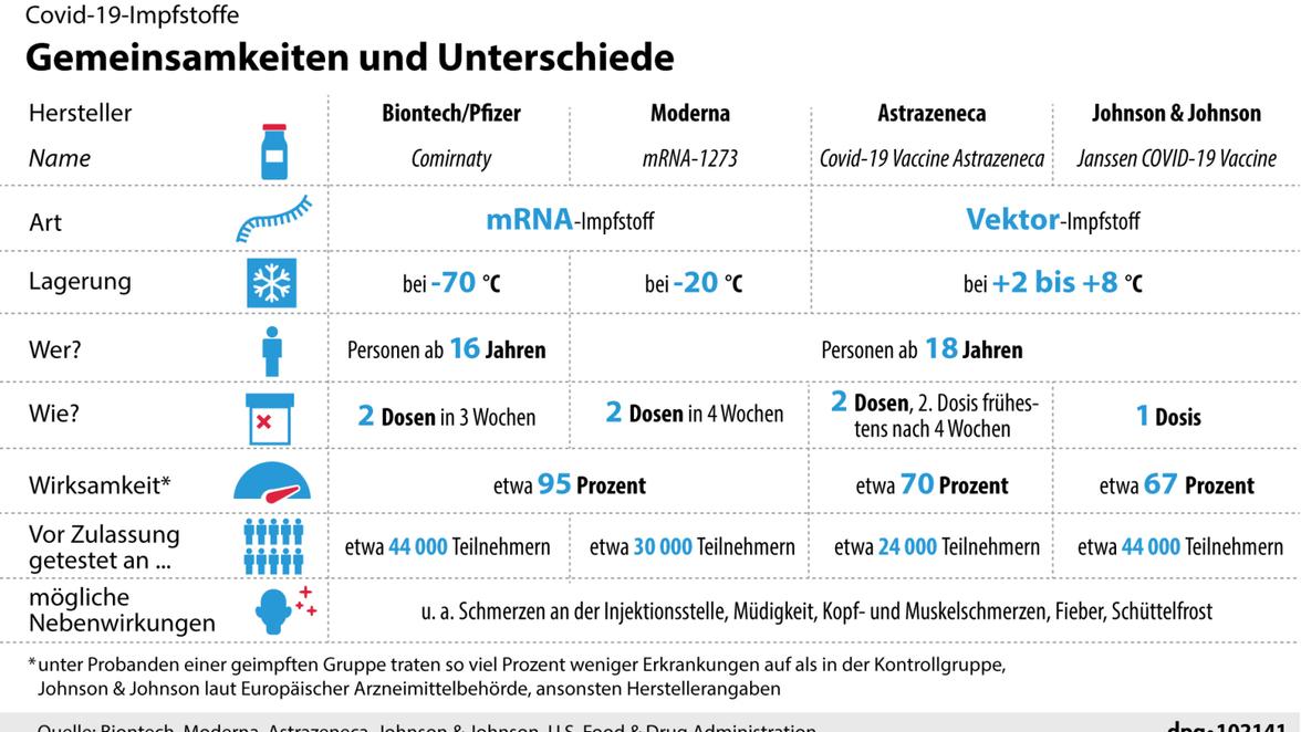c dpa infografik gmbh