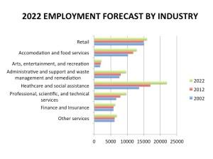 Jobs in 2025?