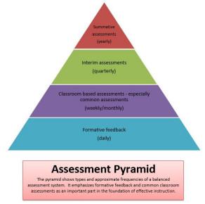 BGSD_Assessment_Pyramid