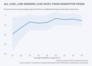 The Long-Run Effects of Disruptive Peers or Discipline disruptive children and increase your child's future earnings