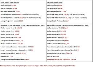 Battle Ground Bond vs. Evergreen Bond: Demographics