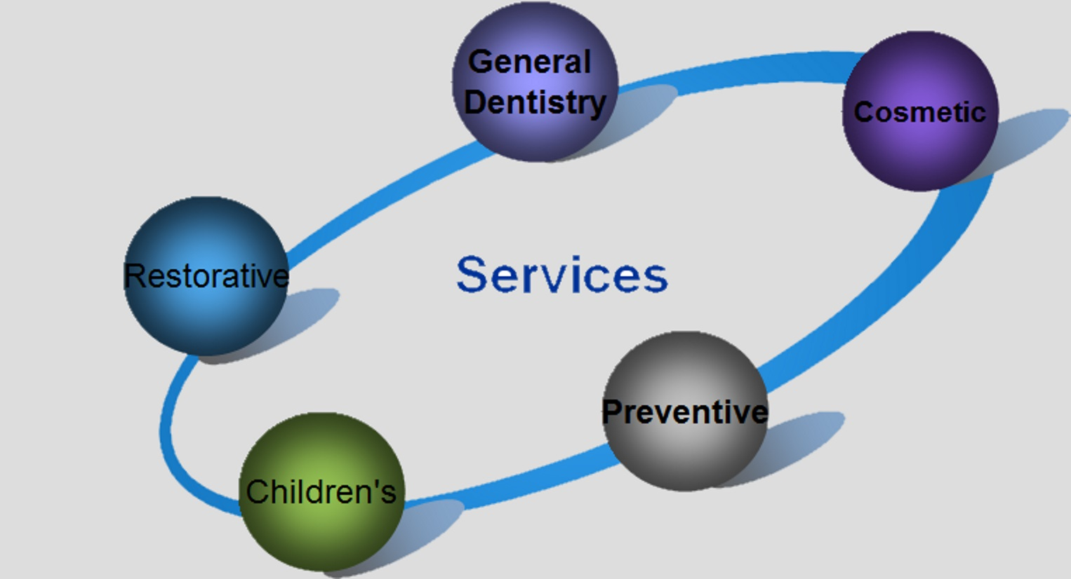 South Yarra Dental services