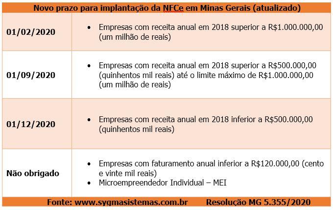 Cronograma atualizado da NFCe MG conforme Resolução 5355. Prazo de obrigatoriedade prorrogado