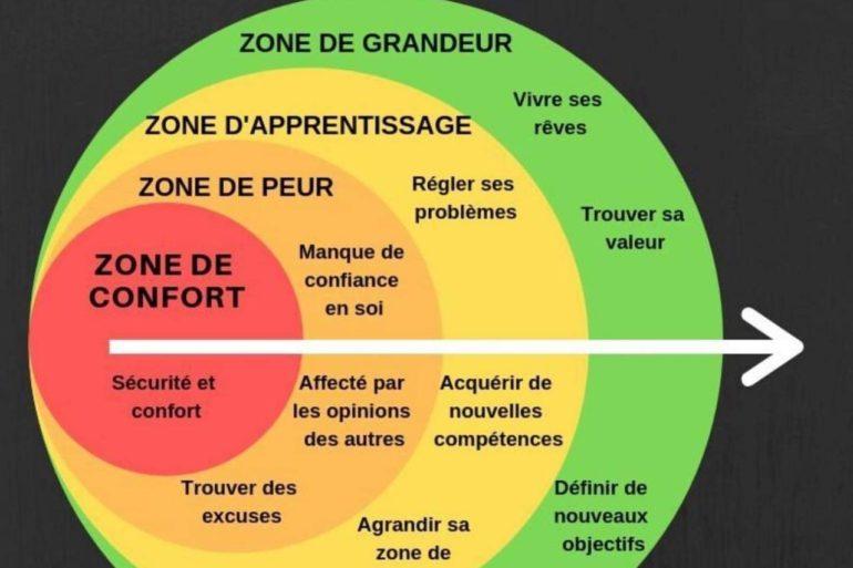 zone de confort definition schema
