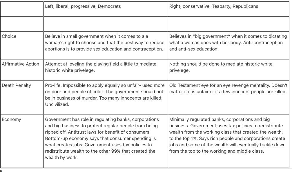 2015- Liberals vs Conservatives