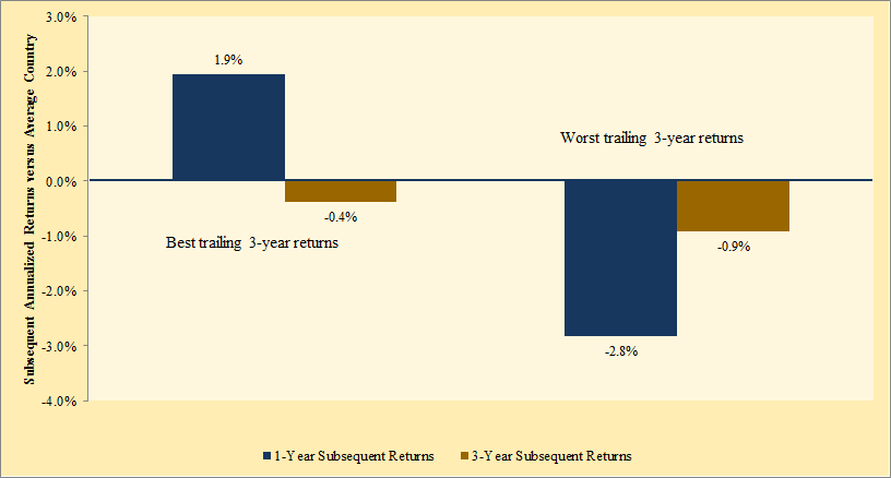Trailing 3-year returns as a factor for forward returns 2