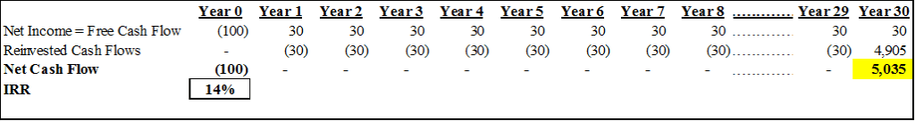 Reinvestment rate hnca investment companies