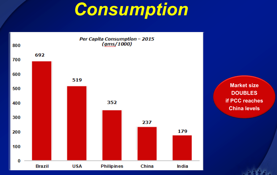 India Toothpaste Per Capita Consumption
