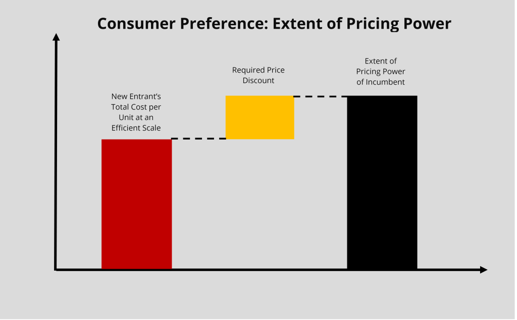 MAEG Framework - Extent of Pricing Power of a Business