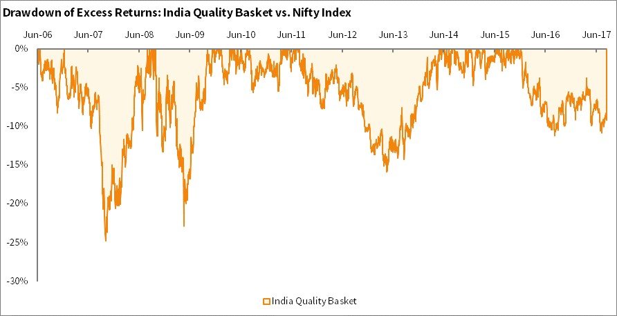 Drawdown of excess returns of high quality stocks in India as compared to NIFTY