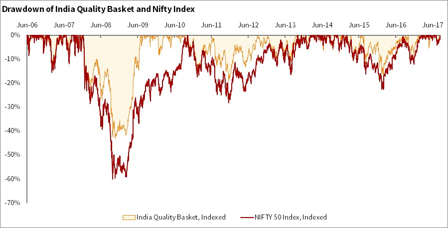 Drawdown of high quality stocks in India as compared to NIFTY