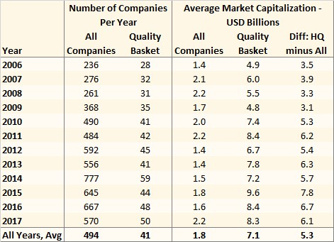 Number of companies and market capitalization of high quality stocks in India