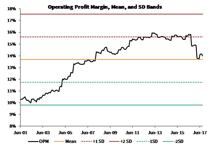 Operating Profit Margin_Global Moats Index