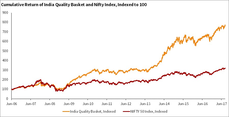 Performance of high quality stocks in India