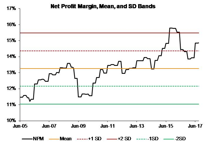 Profitability_Net Profit Margin_India Moats Index