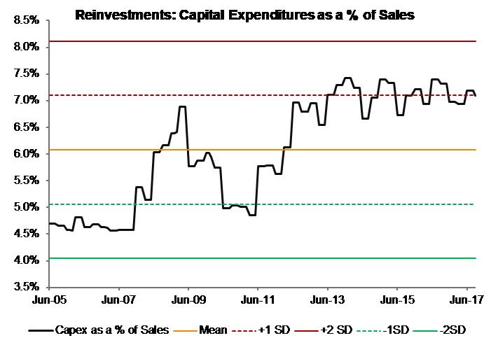 Reinvestments_Capex_India Moats Index